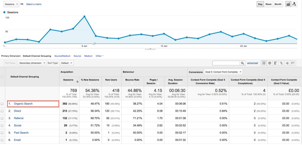 Screenshot from Google Analytics
