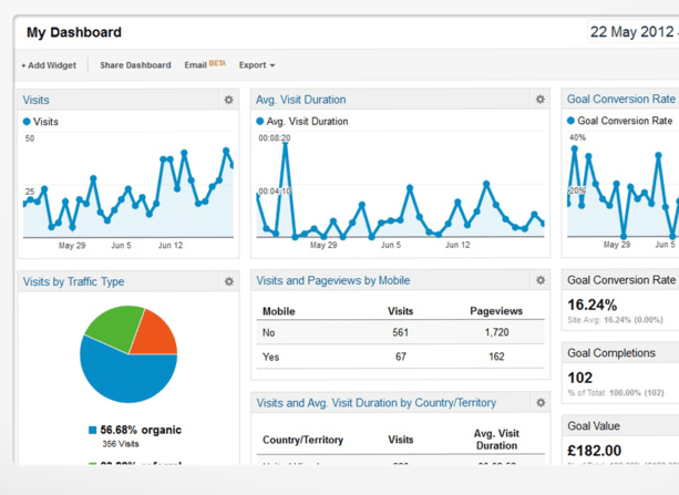 google analytics best ppc management tool